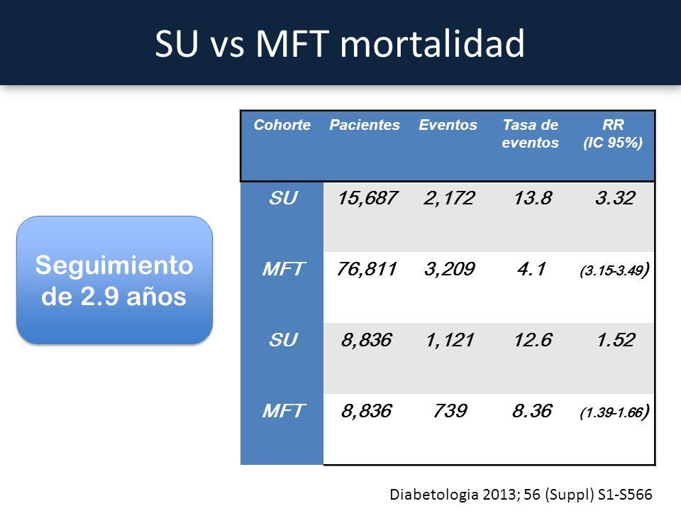 SU vs MFT mortalidad Seguimiento de 2.9 años SU 15,687 2,172 13.8 3.32
