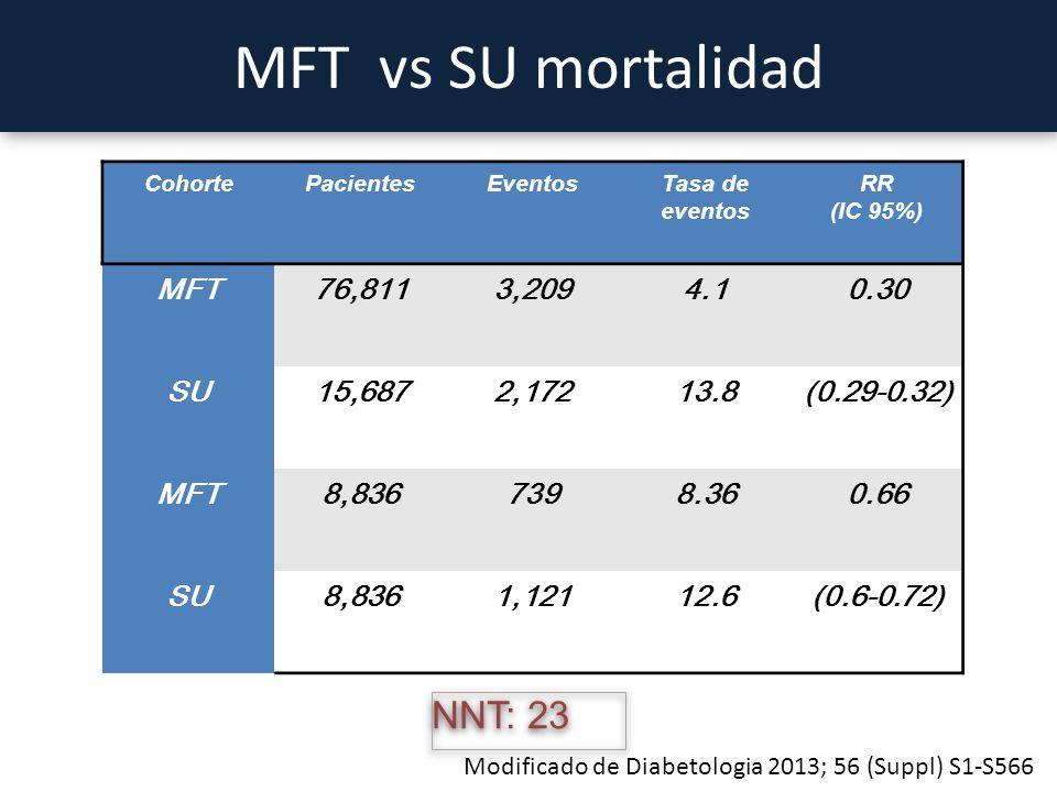 MFT vs SU mortalidad NNT: 23 MFT 76,811 3,209 4.1 0.30 SU 15,687 2,172