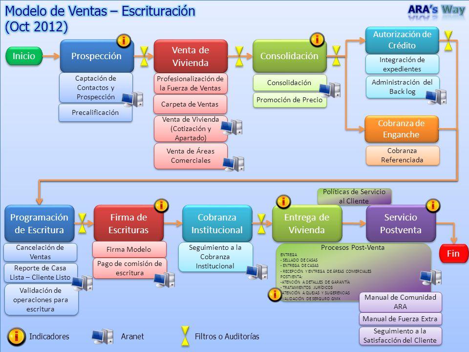 Modelo de Ventas – Escrituración (Oct 2012)
