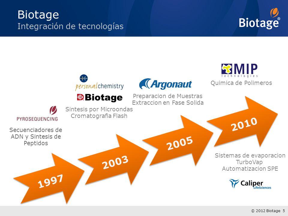 Biotage 2010 2005 2003 1997 Integración de tecnologías