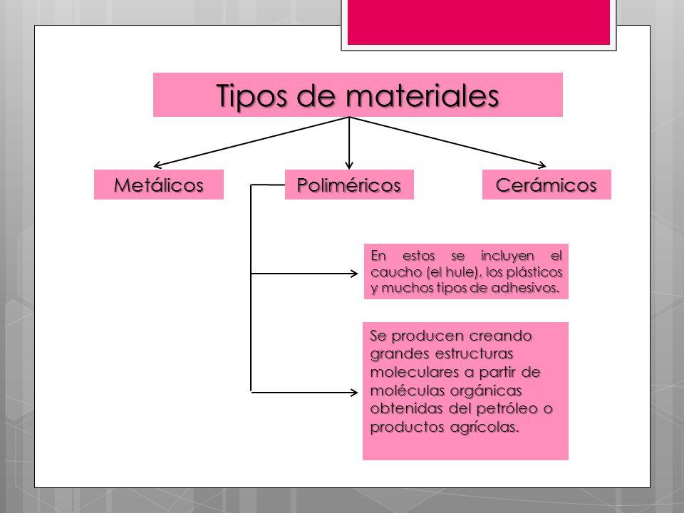 Tipos de materiales Metálicos Poliméricos Cerámicos