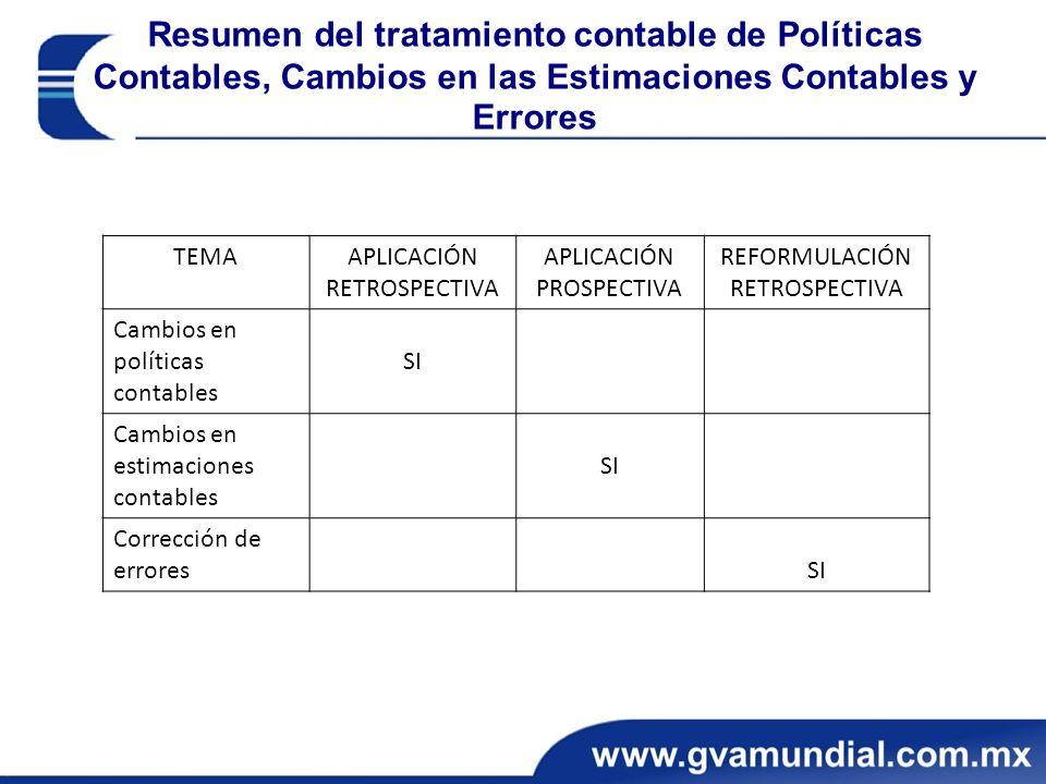 Resumen del tratamiento contable de Políticas Contables, Cambios en las Estimaciones Contables y Errores