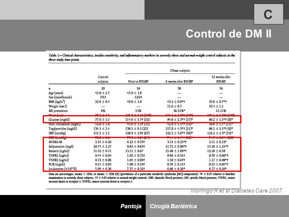 C Control de DM II Morinigo R et al Diabetes Care 2007.