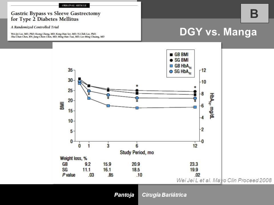 B DGY vs. Manga Wei Jei L et al. Mayo Clin Proceed 2008