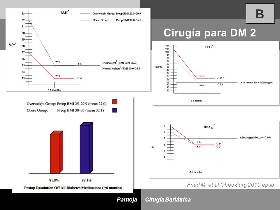 B Cirugía para DM 2 Fried M, et al Obes Surg 2010;epub
