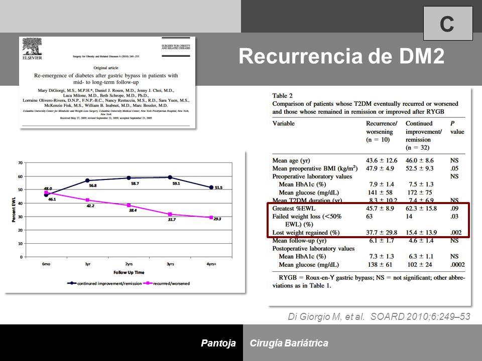 C Recurrencia de DM2 Di Giorgio M, et al. SOARD 2010;6:249–53