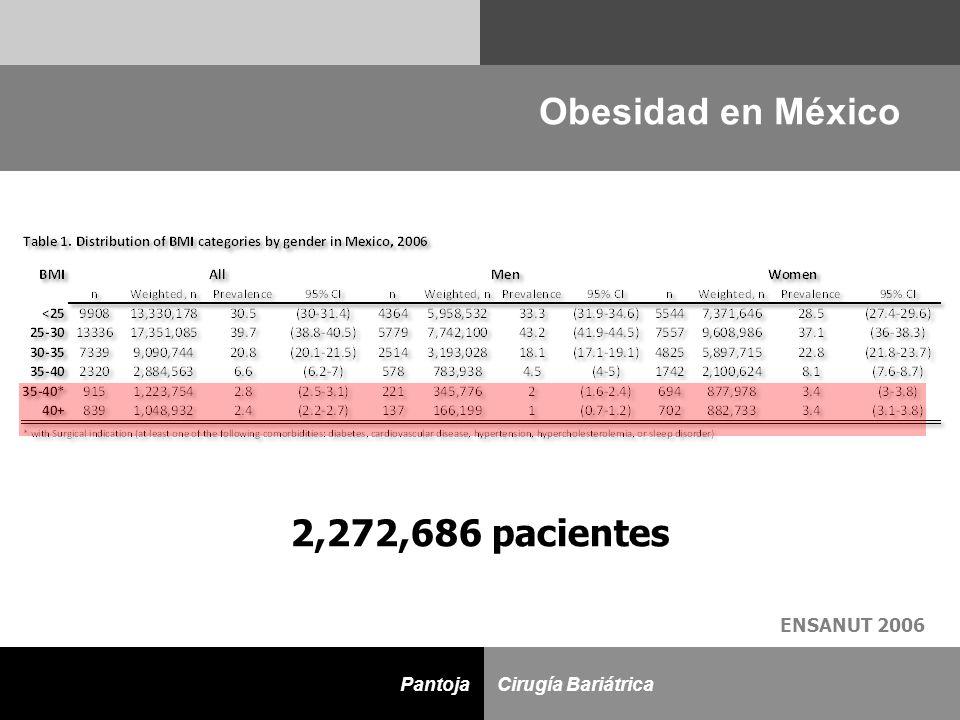 Obesidad en México 2,272,686 pacientes ENSANUT 2006