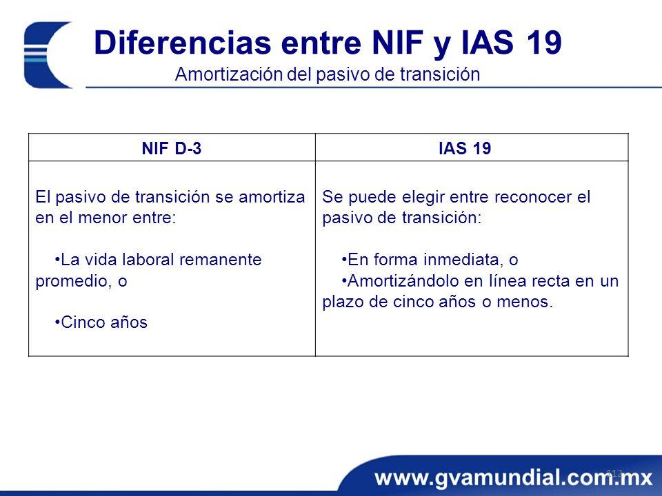 Diferencias entre NIF y IAS 19 Amortización del pasivo de transición