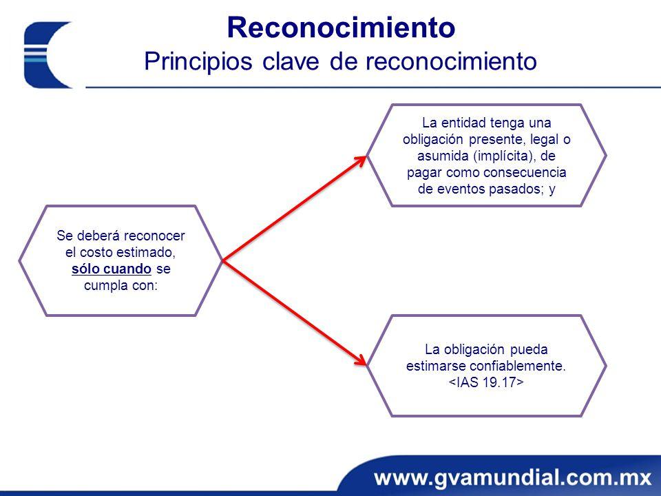 Reconocimiento Principios clave de reconocimiento