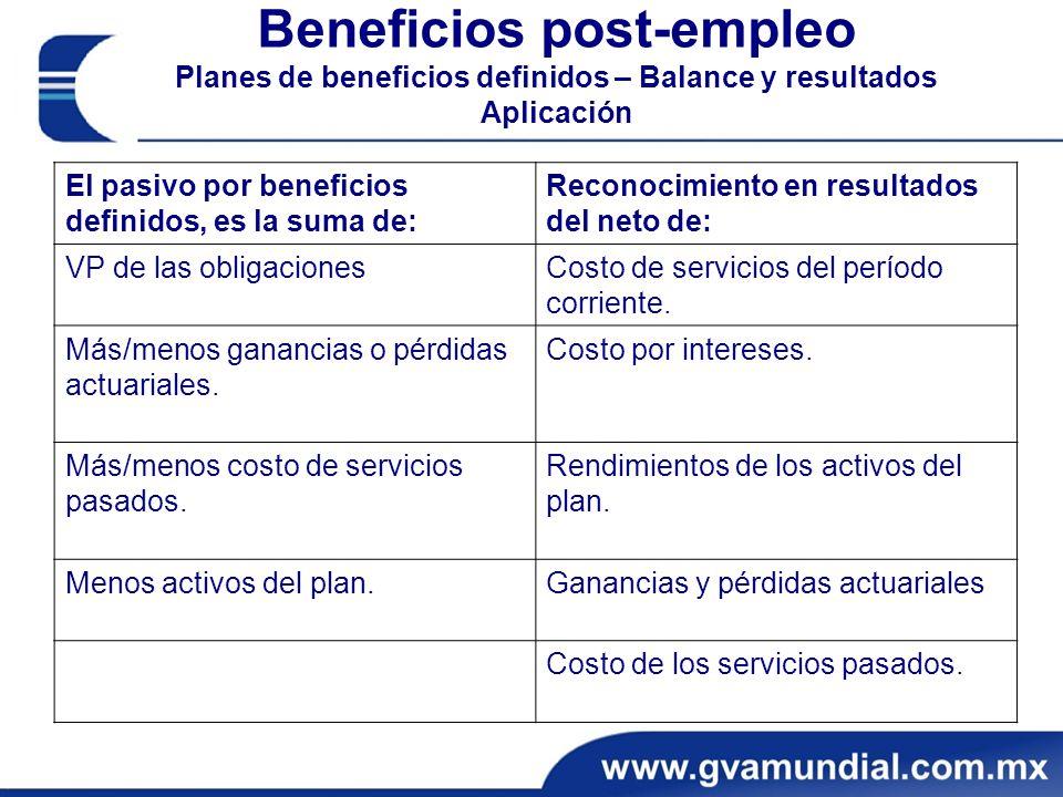 Beneficios post-empleo Planes de beneficios definidos – Balance y resultados Aplicación