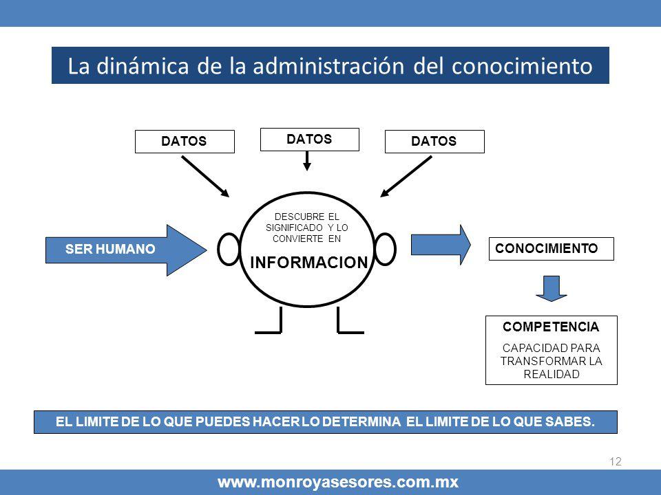 La dinámica de la administración del conocimiento