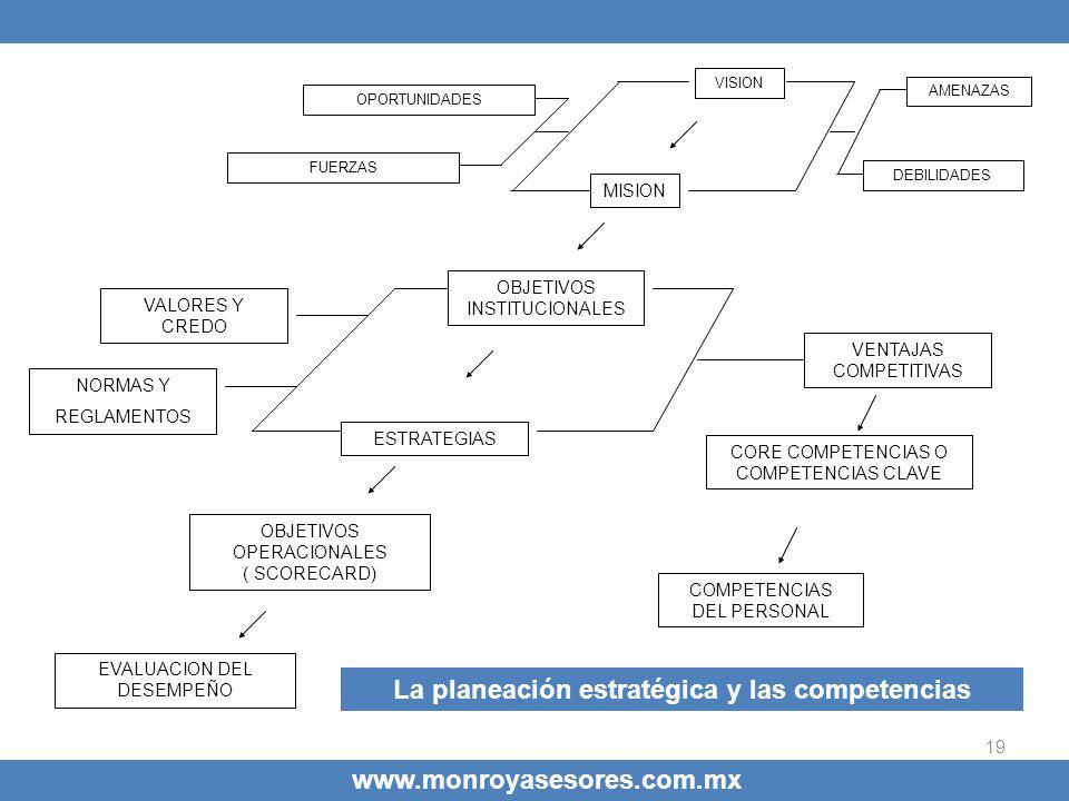 La planeación estratégica y las competencias