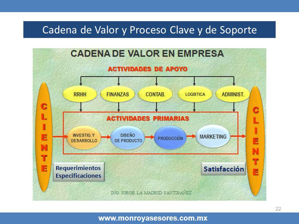 Cadena de Valor y Proceso Clave y de Soporte