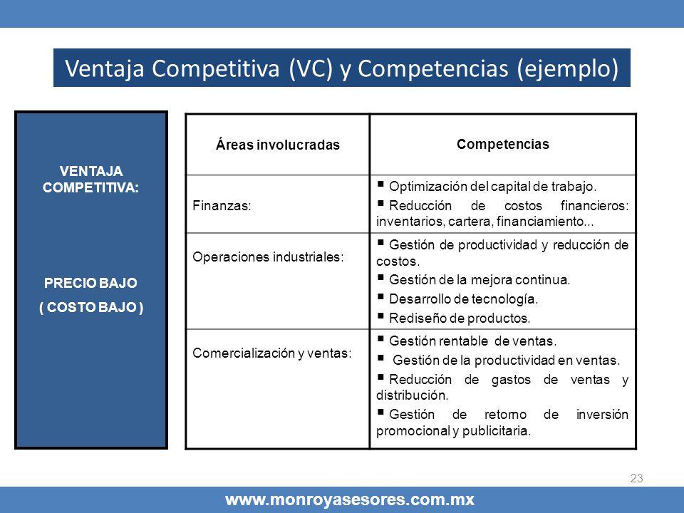 Ventaja Competitiva (VC) y Competencias (ejemplo)
