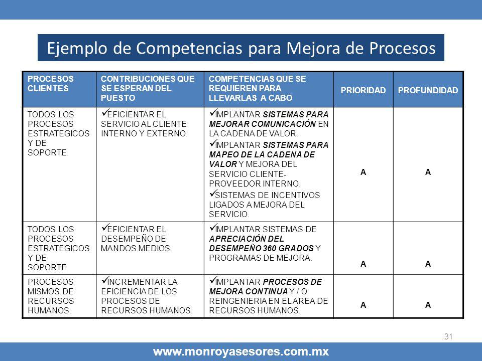 Ejemplo de Competencias para Mejora de Procesos