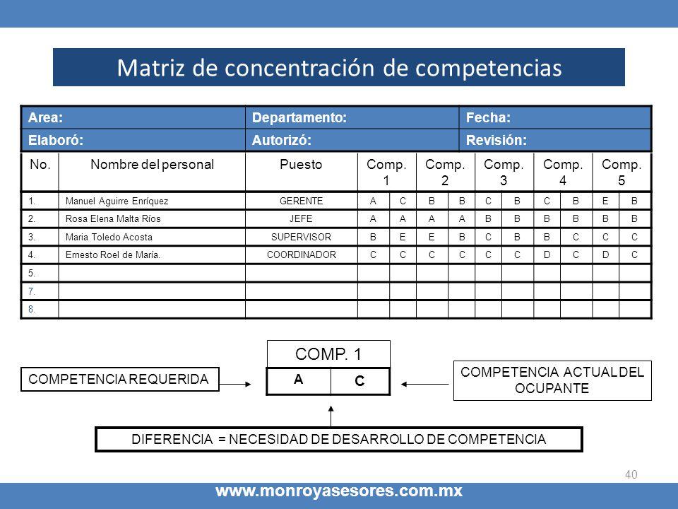 Matriz de concentración de competencias