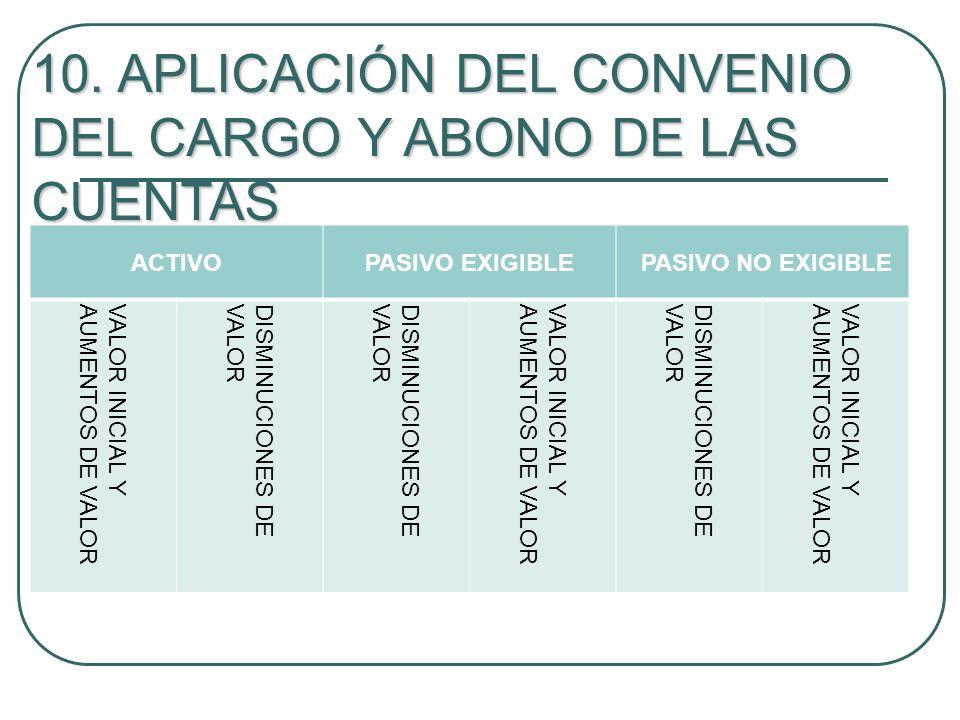 10. APLICACIÓN DEL CONVENIO DEL CARGO Y ABONO DE LAS CUENTAS