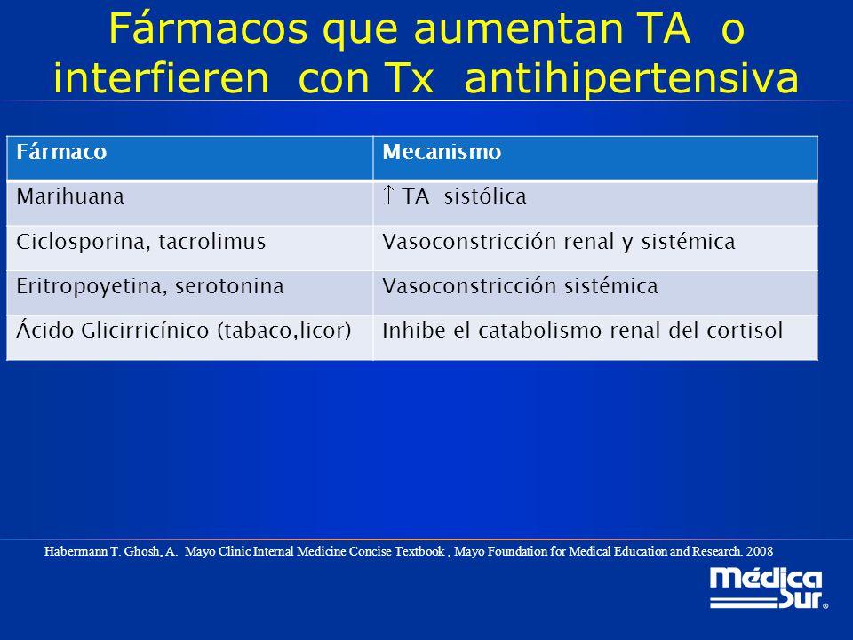 Fármacos que aumentan TA o interfieren con Tx antihipertensiva
