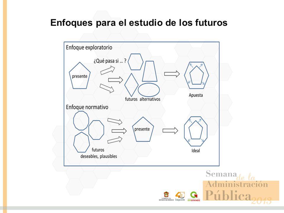 Enfoques para el estudio de los futuros
