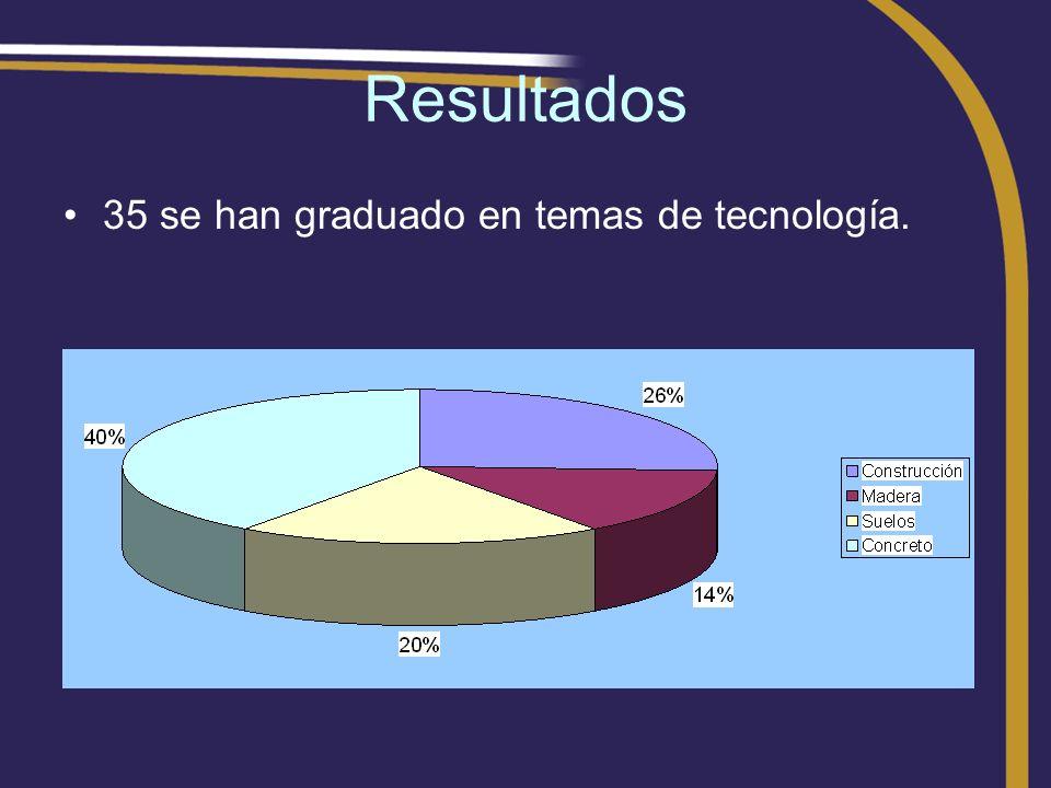 Resultados 35 se han graduado en temas de tecnología.
