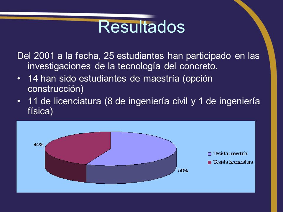 Resultados Del 2001 a la fecha, 25 estudiantes han participado en las investigaciones de la tecnología del concreto.