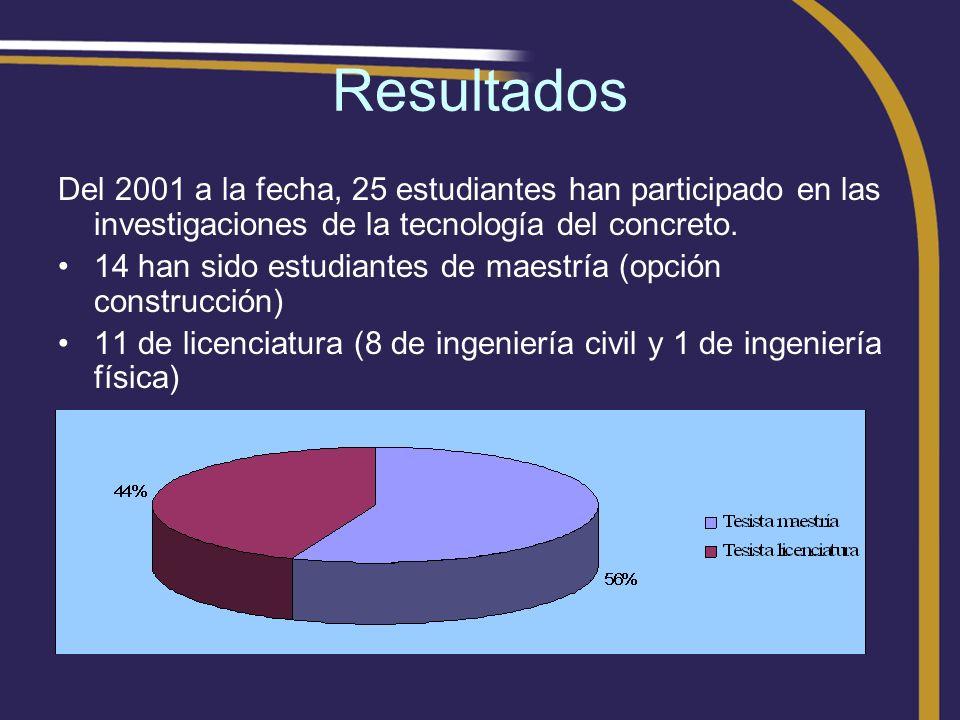ResultadosDel 2001 a la fecha, 25 estudiantes han participado en las investigaciones de la tecnología del concreto.