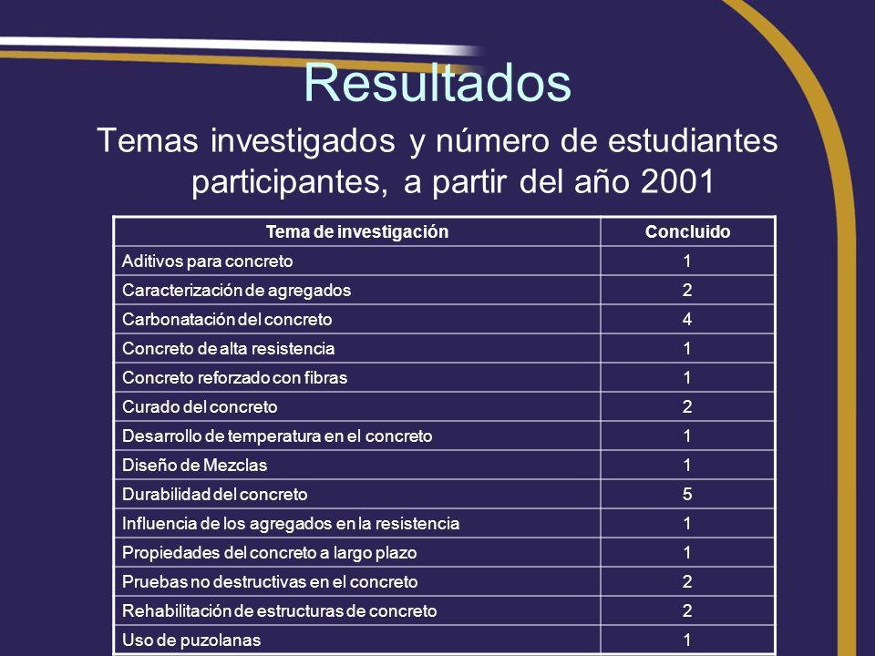 ResultadosTemas investigados y número de estudiantes participantes, a partir del año 2001. Tema de investigación.