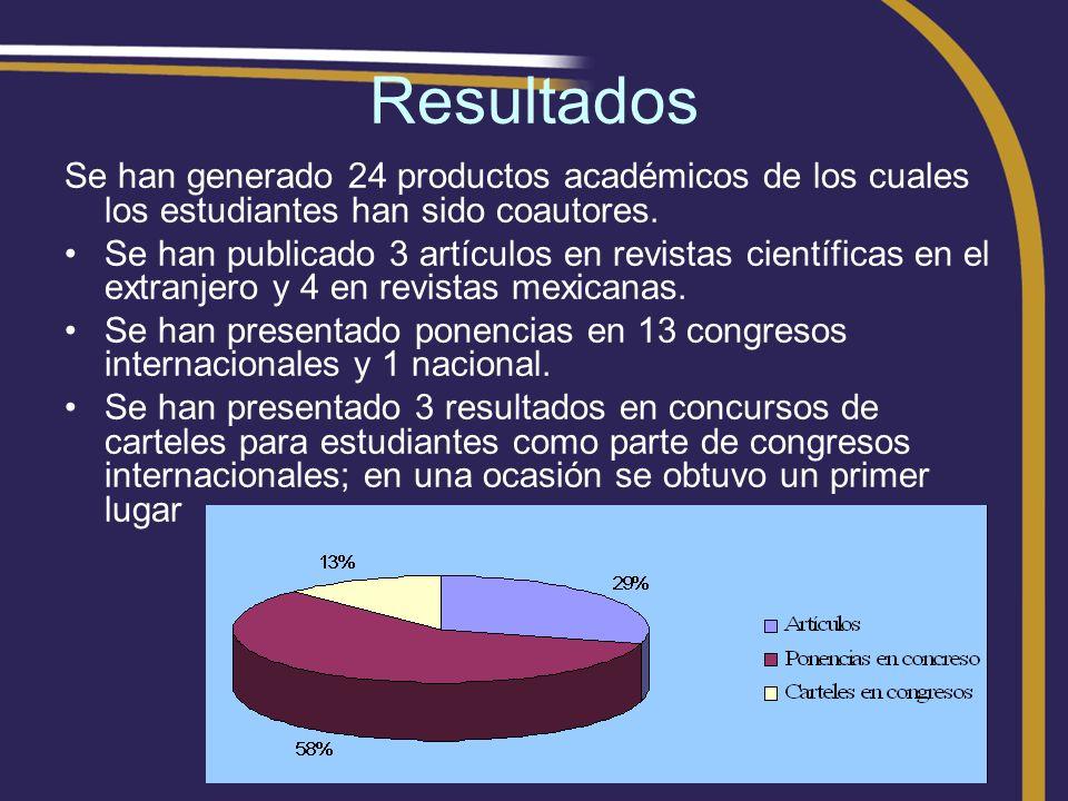 Resultados Se han generado 24 productos académicos de los cuales los estudiantes han sido coautores.