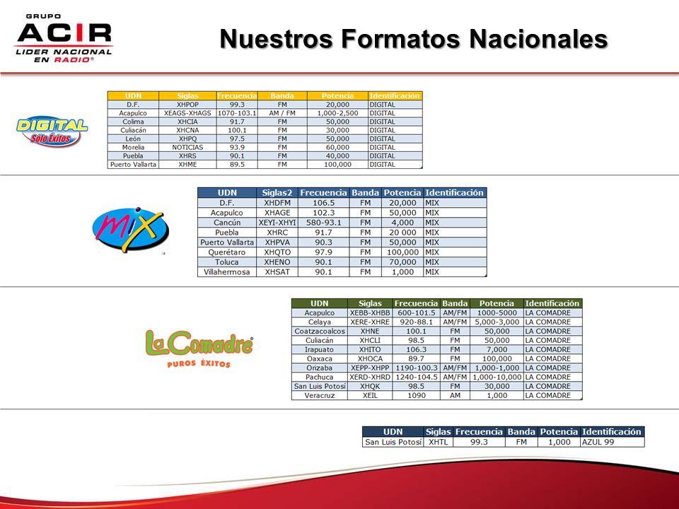 Nuestros Formatos Nacionales