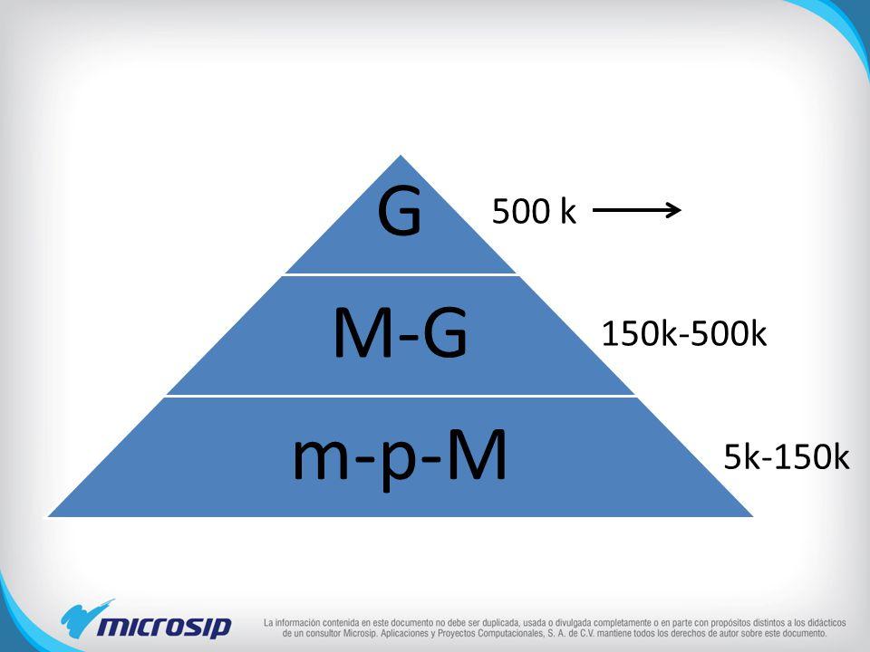 G M-G m-p-M 500 k 150k-500k 5k-150k