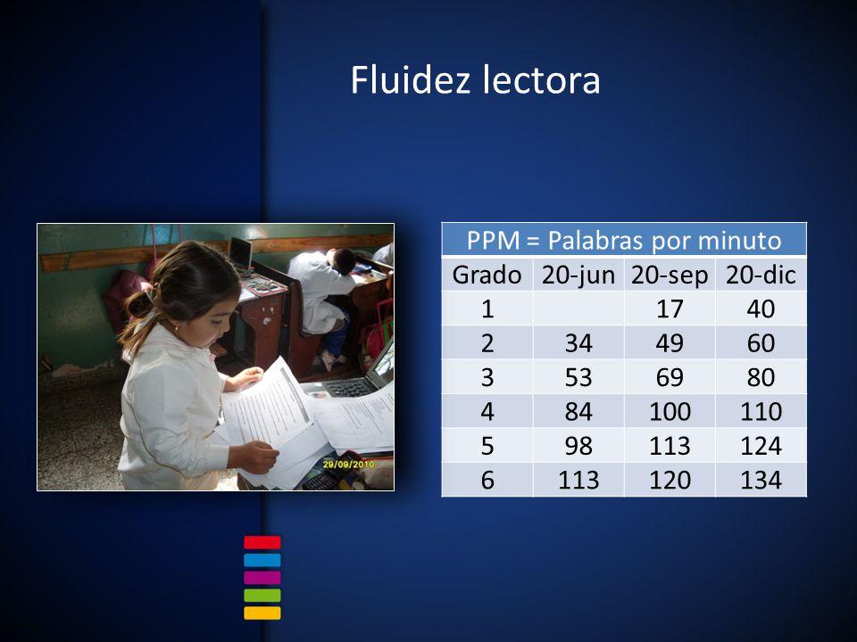 PPM = Palabras por minuto