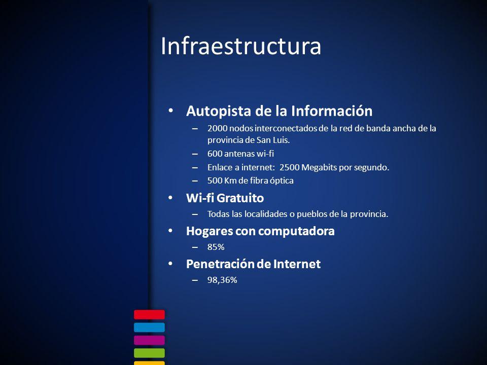 Infraestructura Autopista de la Información Wi-fi Gratuito