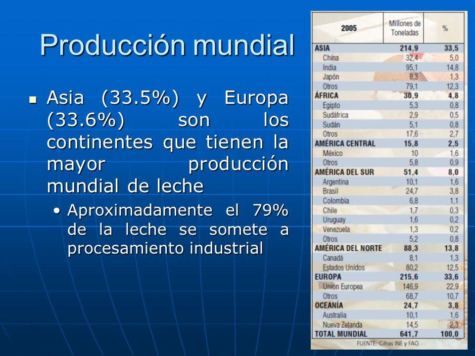 Producción mundial Asia (33.5%) y Europa (33.6%) son los continentes que tienen la mayor producción mundial de leche.