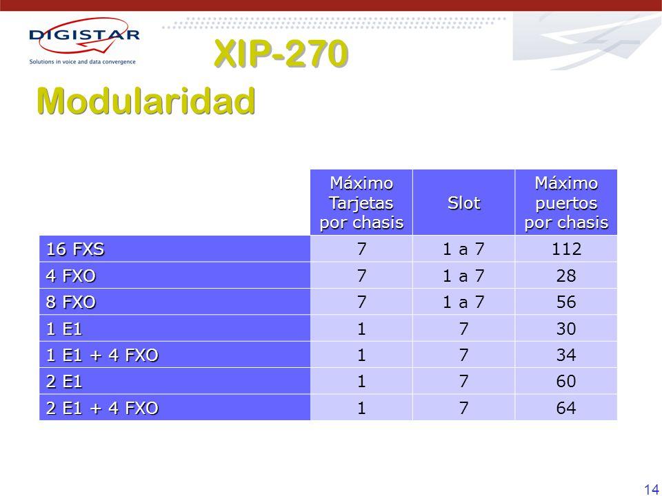 XIP-270 Modularidad Máximo Tarjetas por chasis Slot