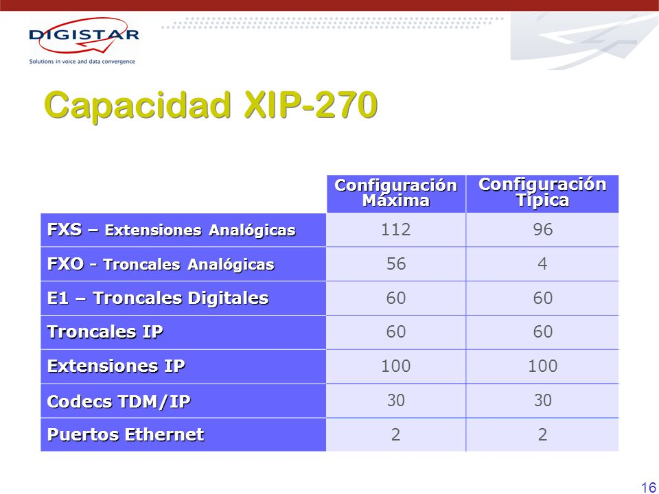 Capacidad XIP-270 Configuración Típica FXS – Extensiones Analógicas