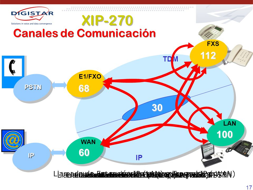 XIP-270 Canales de Comunicación 112 68 30 100 60 TDM IP