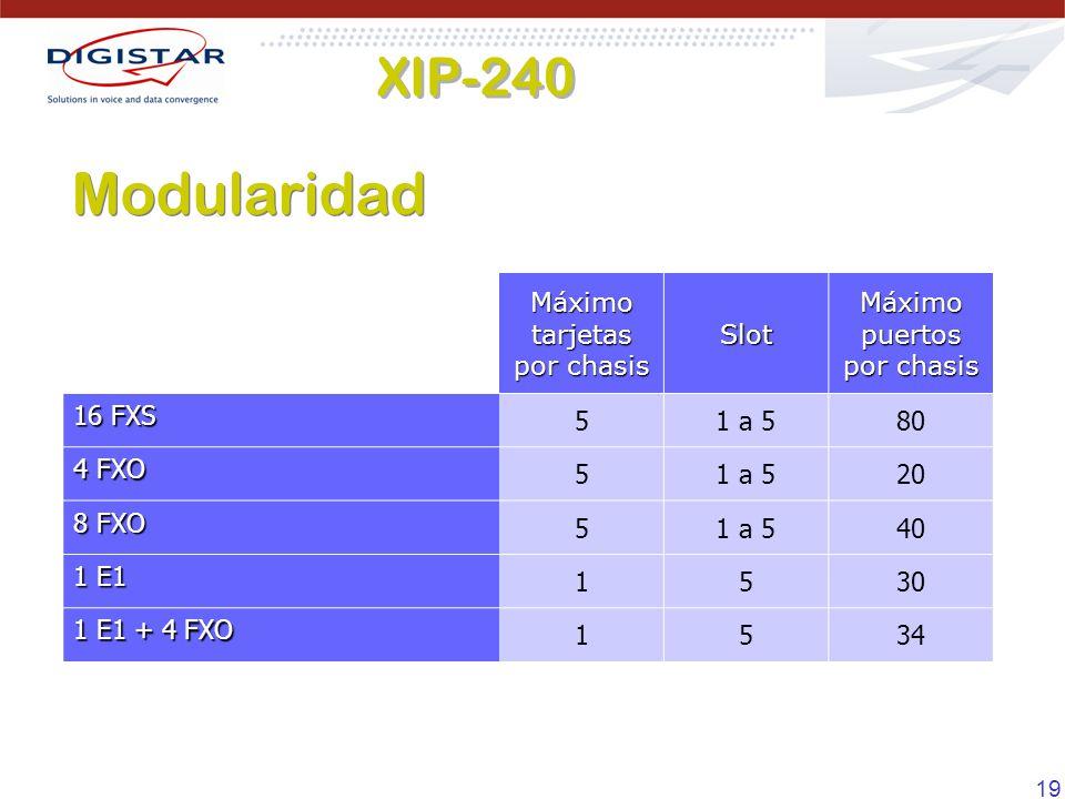 Modularidad XIP-240 Máximo tarjetas por chasis Slot
