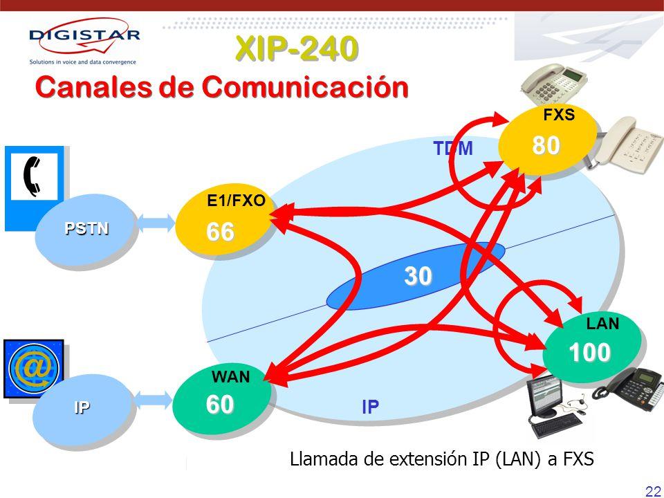 XIP-240 Canales de Comunicación 80 66 30 100 60 TDM IP
