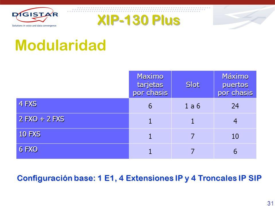 XIP-130 Plus Modularidad. Maximo tarjetas por chasis. Slot. Máximo puertos por chasis. 4 FXS. 6.