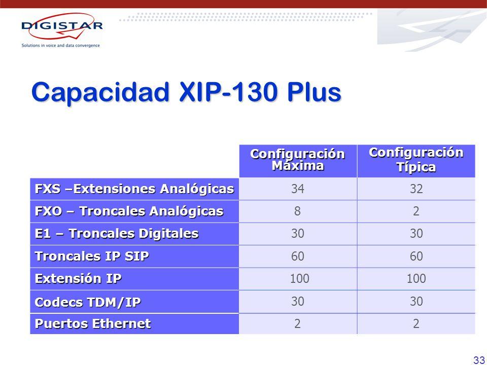 Capacidad XIP-130 Plus Configuración Máxima Configuración Típica