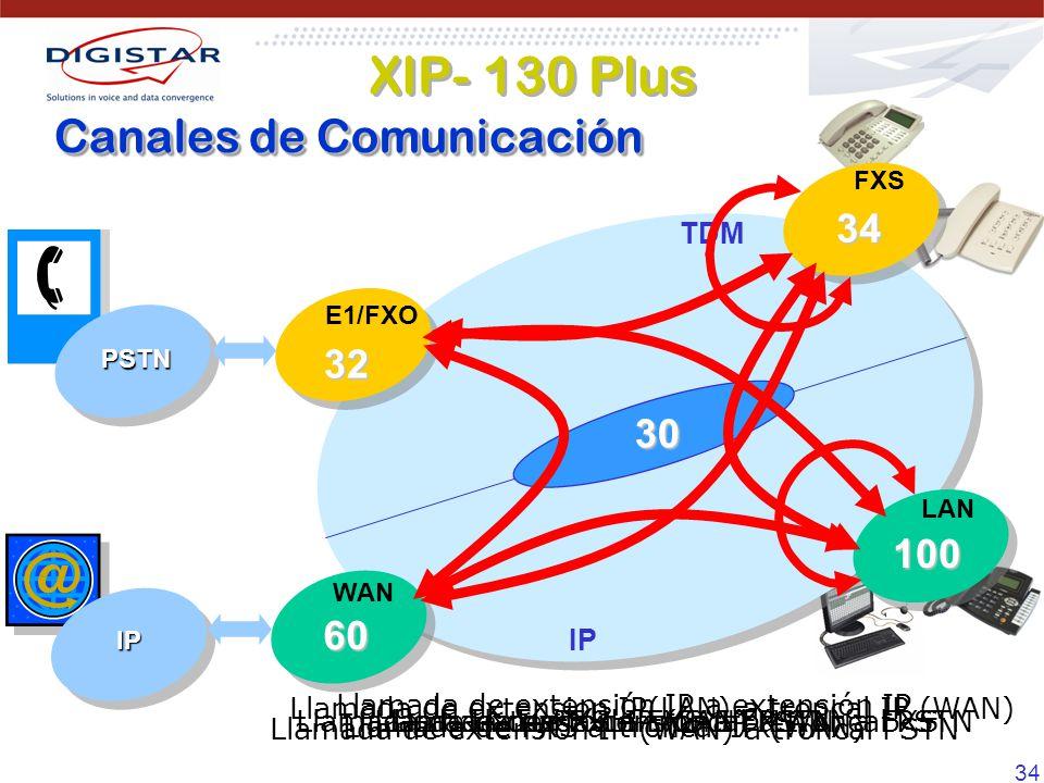 XIP- 130 Plus Canales de Comunicación 34 32 30 100 60 TDM IP