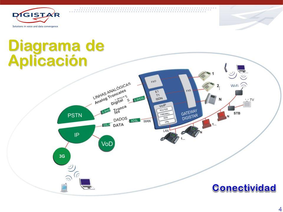 Diagrama de Aplicación
