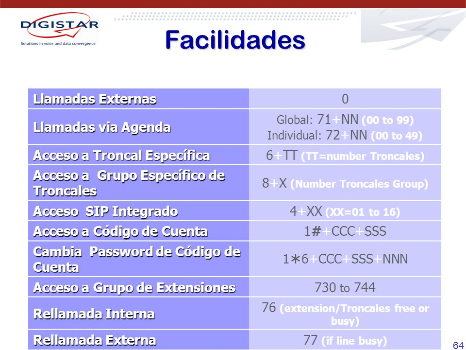 Facilidades Llamadas Externas Llamadas via Agenda