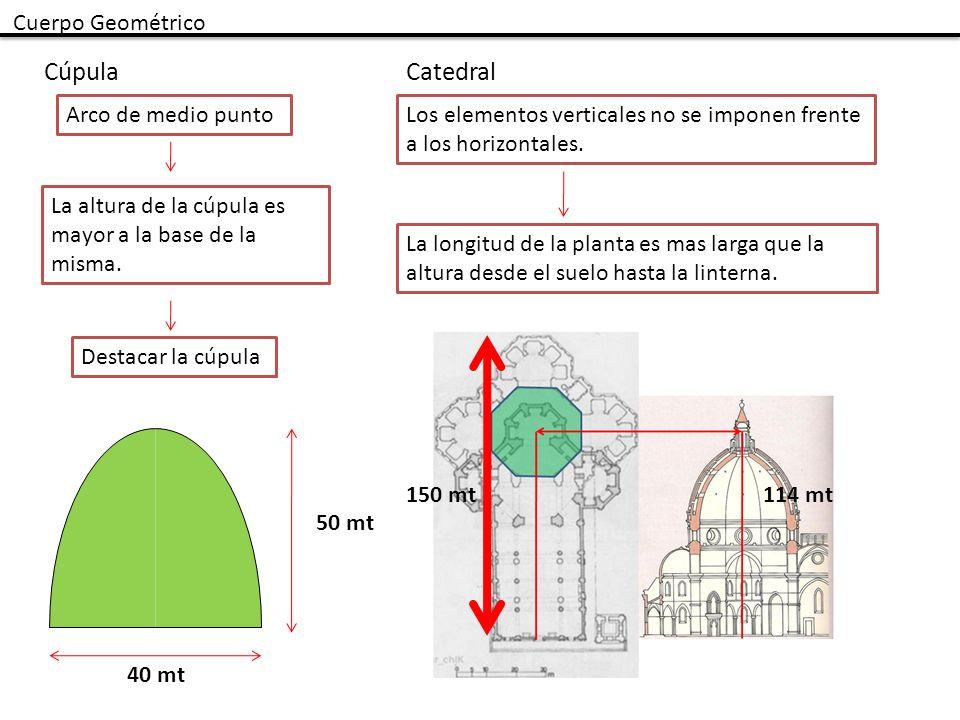 Cúpula Catedral Cuerpo Geométrico Arco de medio punto