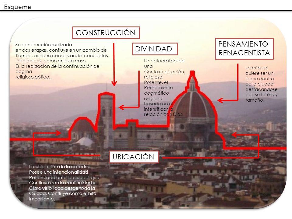 Esquema CONSTRUCCIÓN PENSAMIENTO DIVINIDAD RENACENTISTA UBICACIÓN