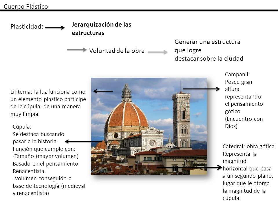 Generar una estructura que logre destacar sobre la ciudad