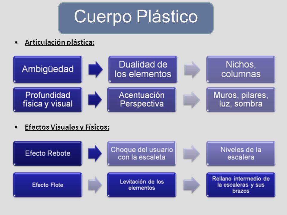 Cuerpo Plástico Articulación plástica: Efectos Visuales y Físicos: