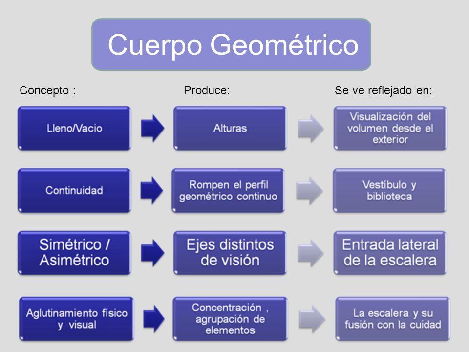 Cuerpo GeométricoConcepto : Produce: Se ve reflejado en: