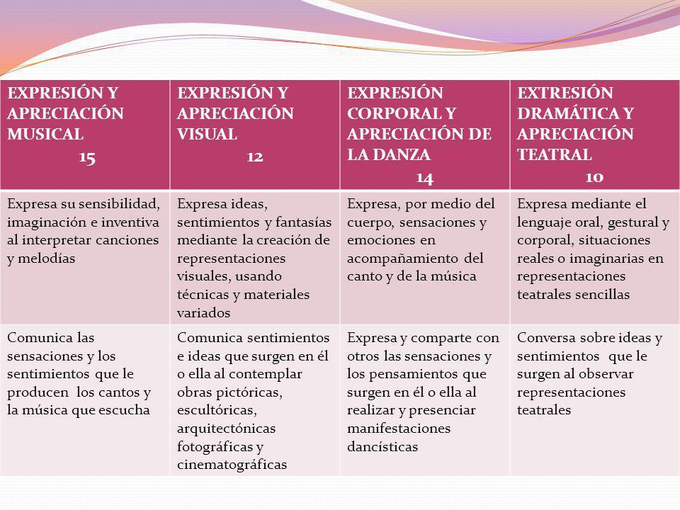 15 12 14 10 EXPRESIÓN Y APRECIACIÓN MUSICAL