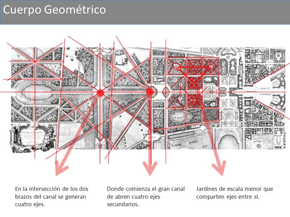 Cuerpo Geométrico En la intersección de los dos brazos del canal se generan cuatro ejes.